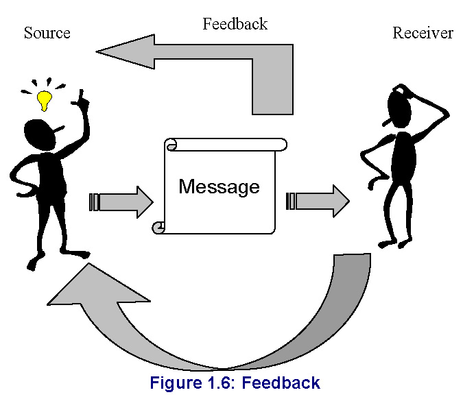Chapter1 communication skills figure 16 ccuart Gallery