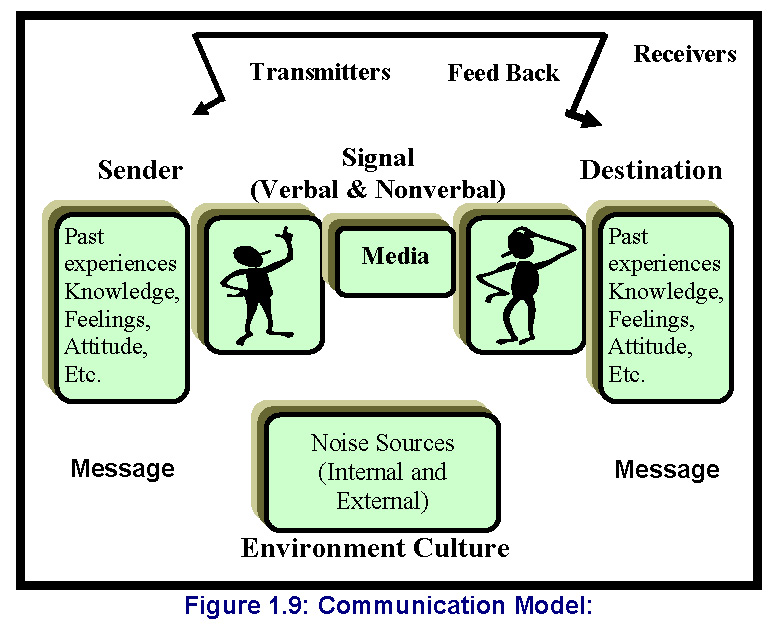 Chapter1 communication skills communication model as shown in figure 19 ccuart Gallery