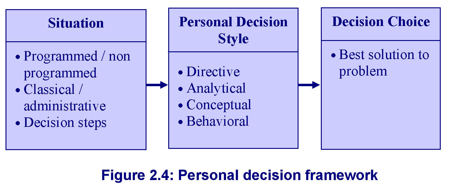 an analysis of the group decision making process and the role of personal conformity Group decision-making (also known as collaborative decision-making) is a situation faced when individuals collectively make a choice from the alternatives before them the decision is then no longer attributable to any single individual who is a member of the group.